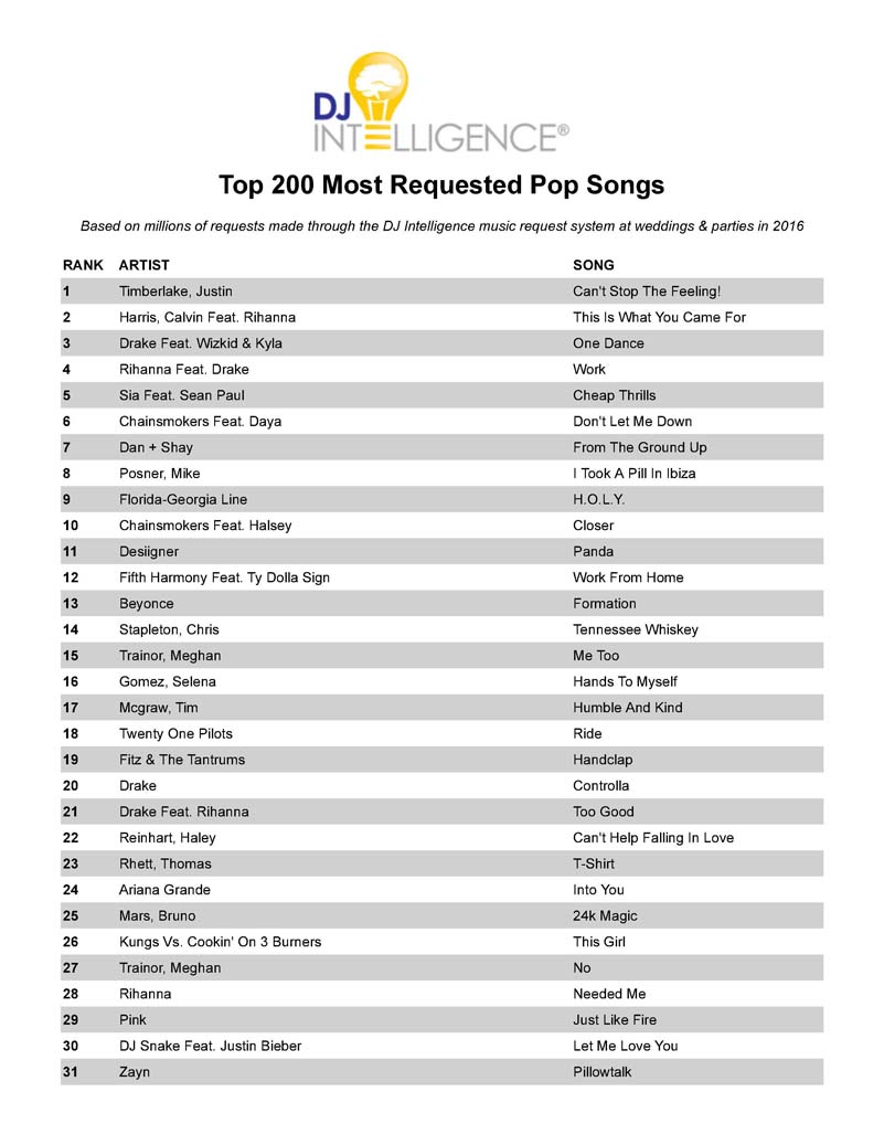 Download Capital Sound DJs Most Requested Songs Overall And By Decade