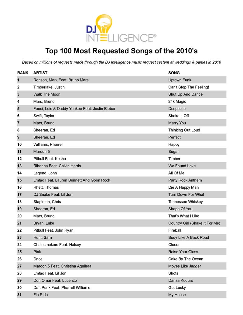 Most Requested Songs of the 2010's | Capital Sound DJ's