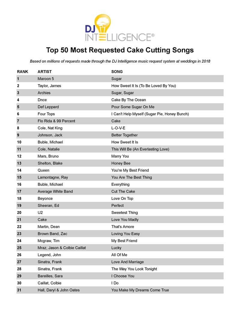 Cake Cutting Songs | Capital Sound DJ's